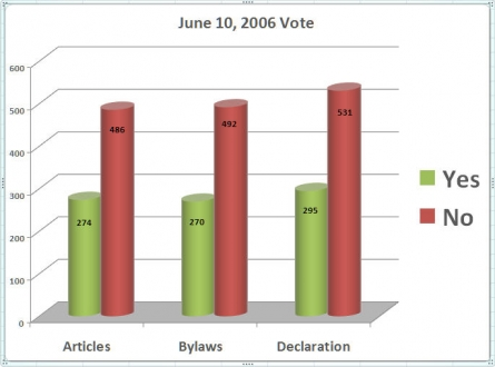 June 10, 2006 Voting Results
