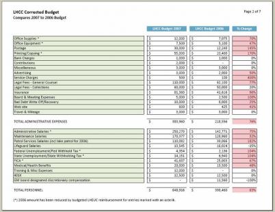 LHCC Budget Comparison