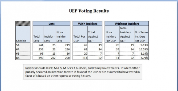 UEP Voting Results